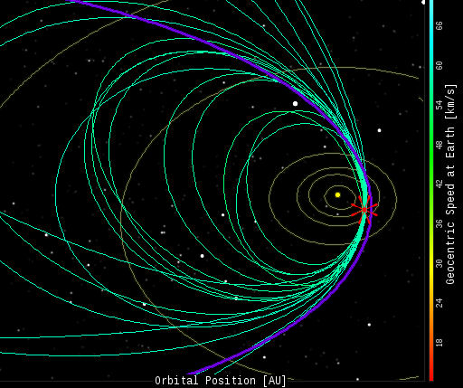 Òrbites del cometa Swift-Tuttle, origen de les perseides