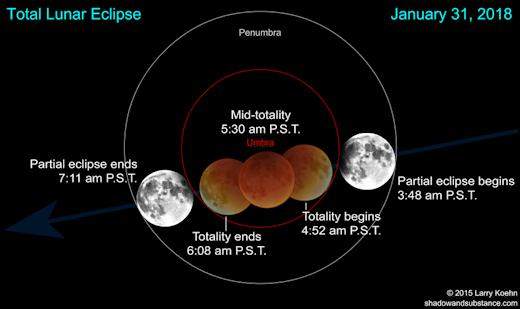 BLUE MOON LUNAR ECLIPSE: On Wednesday, Jan. 31st EclipsetimesPST_strip