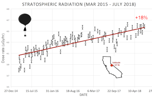 http://www.spaceweather.com/images2018/30jul18/stratosphere_california_strip.png