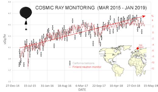 Space Weather Forecasts - ESTUDIO DEL SOL Y LA #MAGNETOSFERA , #ASTRONOMÍA - Página 10 Neutronsandxrays2_strip