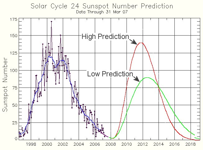 http://www.spaceweather.com/swpod2007/27apr07/prediction_big.jpg